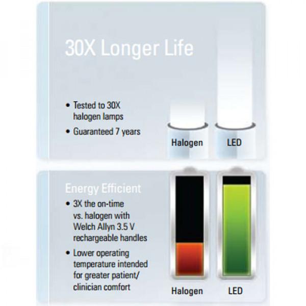 چراغ معاینه دیواری ولش آلن GS600 کد 44602